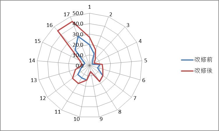 図3.揚水量の増大(北ダルフール州)