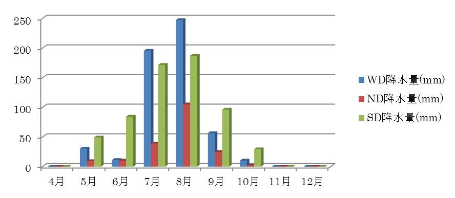 図8.ダルフール3 州の州都における月別平均降水量